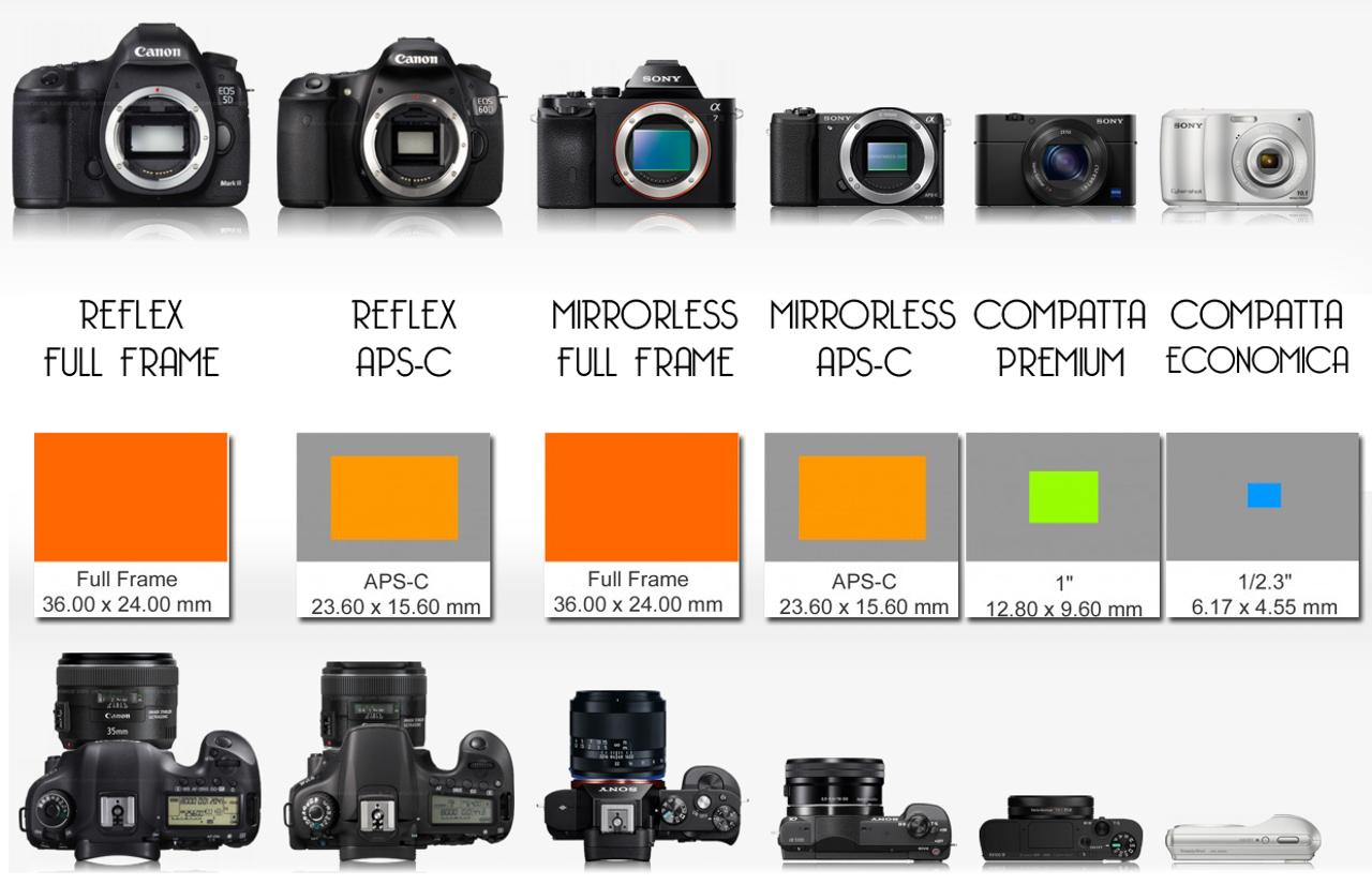 Quale macchina fotografica per un viaggio in bicicletta for Smartphone piccole dimensioni
